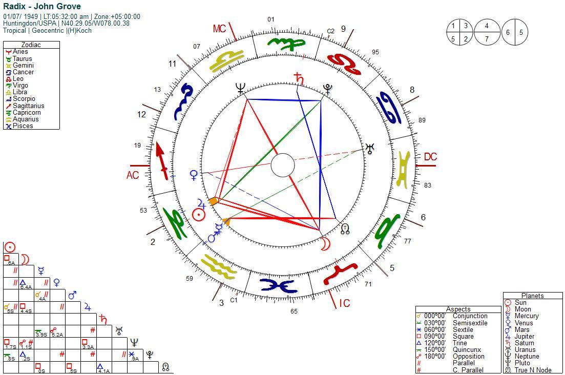 john-chart